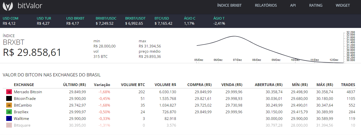 Bitvalor preço do Bitcoin